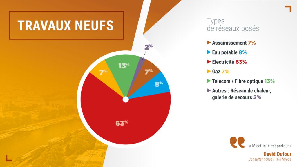 FSTT - Marché 2019 du sans tranchée en France - Les types de réseaux posés